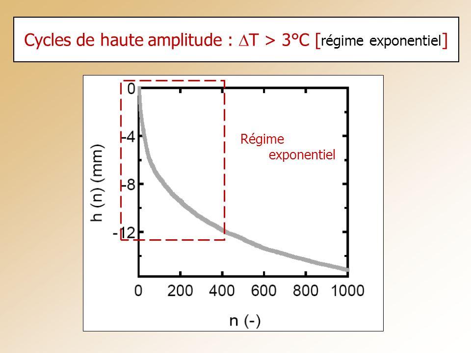 Cycles de haute amplitude : DT > 3°C [régime exponentiel]